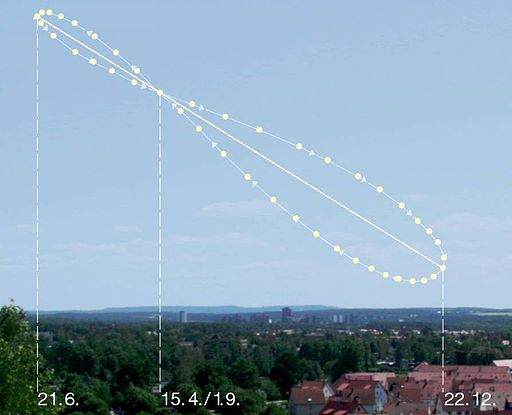 Analemma pattern in the sky