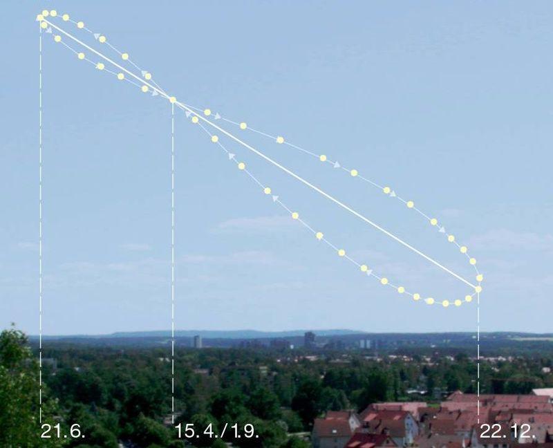 Analemma pattern in the sky.jpg