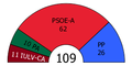 Andalusia Parliament composition, 1990.PNG