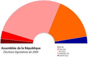 Image illustrative de l'article Élections législatives portugaises de 2005
