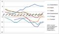 Ausgewählte Leistungsbilanzsalden relativ zum BIP in der Eurozone (1997-2010).png