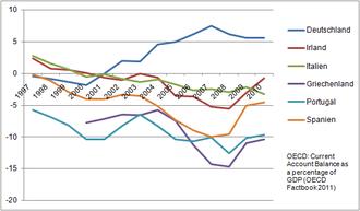 Der deutsche Saldo ist zwischen 1997 und 2001 leicht negativ, das Verhältnis zum BIP steigt bis 2007 auf 7,5 Prozent an, während das Verhältnis bei den anderen betrachteten Staaten – Italien, Irland, Portugal, Spanien und Griechenland – im Betrachtungszeitraum immer weiter fällt, um 2008 im Maximum gar –15 Prozent (Griechenland) zu erreichen.