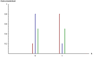 Bernoulli distribution probability distribution modeling a coin toss which need not be fair