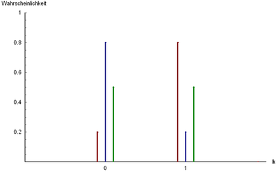 Wahrscheinlichkeitsfunktion der Bernoulli-Verteilung