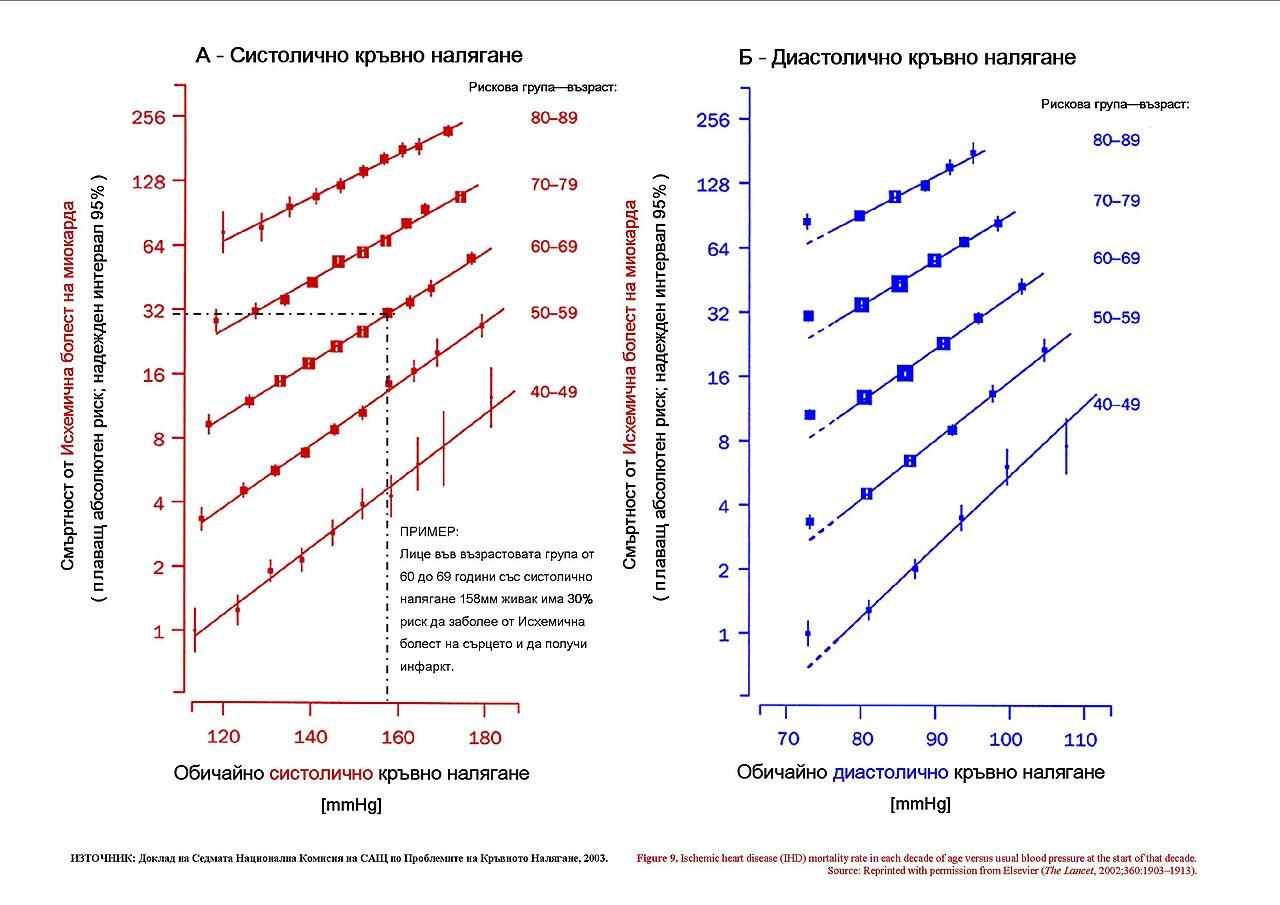 Blood Type Chart: Blood pressure And risk for IHD (acc JNC 7).jpg - Wikimedia ,Chart
