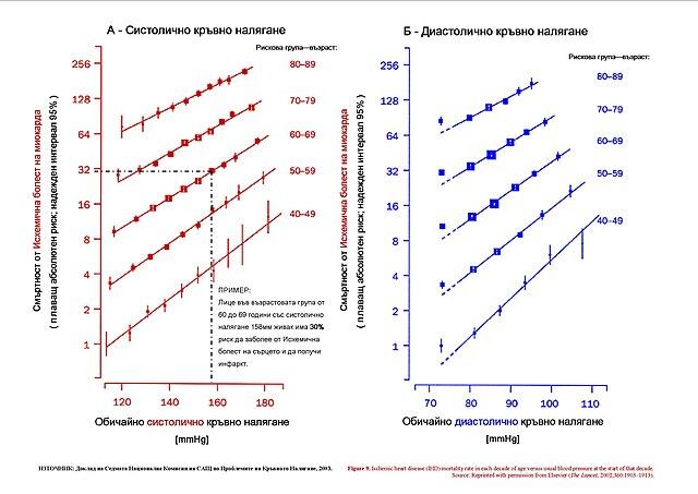 Blood Types Chart: Blood pressure And risk for IHD (acc JNC 7).jpg - Wikimedia ,Chart