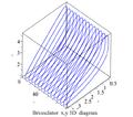 Brusselator 3D plot.png