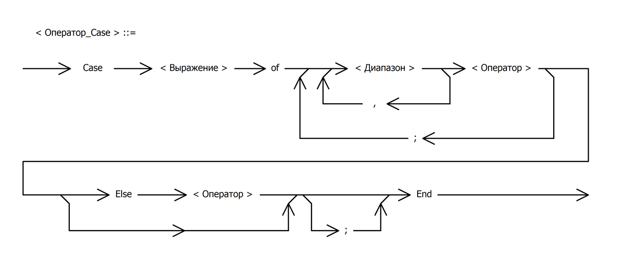 Filecase Syntax Diagramg Wikimedia Commons