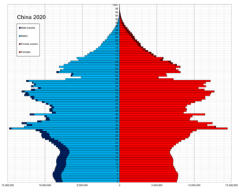 China single age population pyramid 2020.png