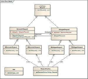 Archetype pattern - Image: Class Model