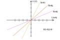 Curva característica del resistor.png