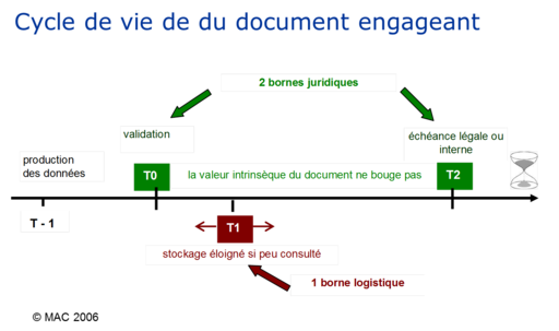 Cycle de vie du document
