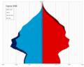 Cyprus single age population pyramid 2020.png