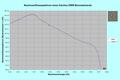 DWR Neutronenflusspektrum RK01.png