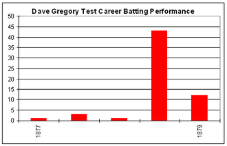 Dave Gregory (cricketer) - Dave Gregory's Test career batting graph.
