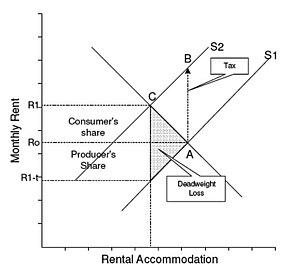 Tax Impact Rental Property Land Versus Home