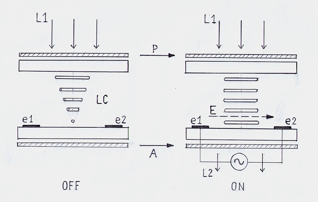 Filediagram Lcd Ipsg Wikimedia Commons