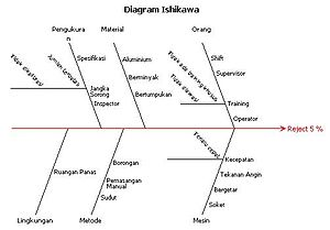 Diagram ishikawa wikipedia bahasa indonesia ensiklopedia bebas daftar isi ccuart Image collections