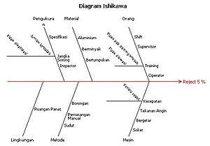 Diagram Ishikawa Wikipedia Bahasa Indonesia