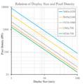 Display resolution and pixel density.png