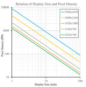 Pixel density - Image: Display resolution and pixel density