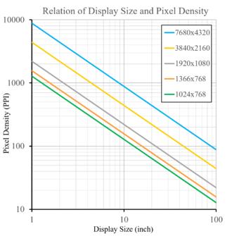 Pixel density - Image: Display resolution and pixel density