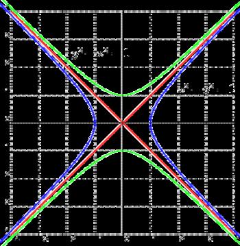 Conjugate unit rectangular hyperbolas