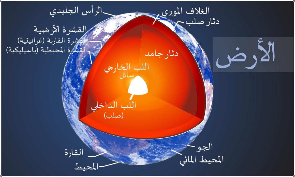 علم الأرض