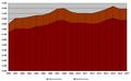 Einwohnerentwicklung Niedernberg 2000-.png