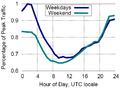 English Wikipedia view ratio by UTC hour.png
