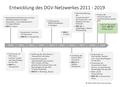 Entwicklung des DGV - Netzwerks.png