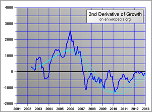 Enwikipediagrowthder.PNG