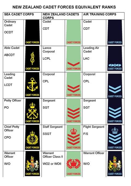 New Zealand Cadet Forces - Wikipedia