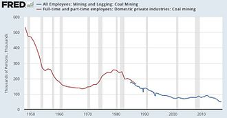History of coal mining in the United States - Coal mining employment in the US, 1950-2017