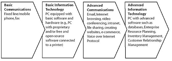 role of information technology in customer relationship management