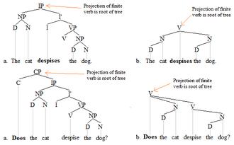 Finite verb - Finite verb trees 1'