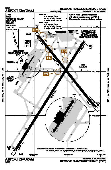 FAA diagram