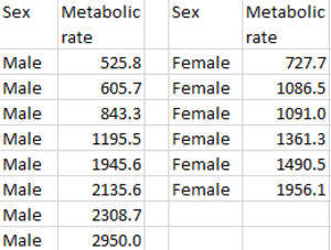 Standard deviation - Furness data set on metabolic rates of Northern fulmars