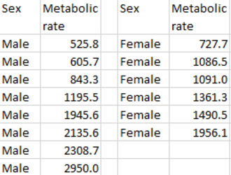 Standard deviation - Furness data set on metabolic rates of Northern fulmars