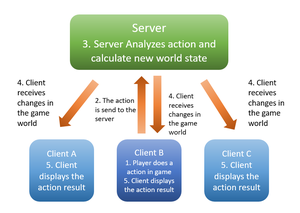 Game client - A computer network diagram indicating what happens to the server and the clients after an individual client send information to the server