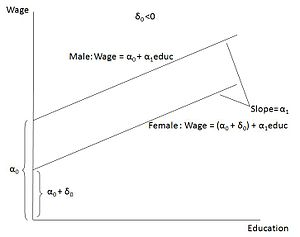 Dummy variable (statistics) - Image: Graph showing Wage = α0 + δ0female + α1education + U, δ0 0