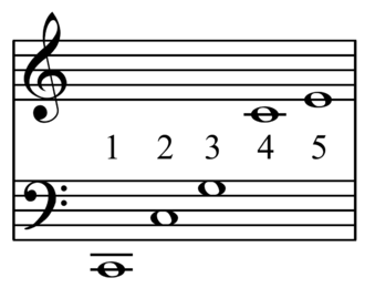 Just intonation - Image: Harmonic series klang