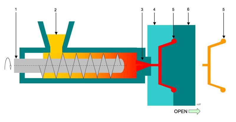 Технологическая схема работы термопластавтомата: