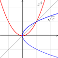 Inverse Square Graph2.png