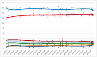 Opinion polling for the Italian general election, 2008 - Opinion polling for the 2008 Italian general election, spanning 11 February through 27 March 2008.