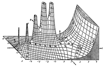 Gamma function - A hand-drawn graph of the absolute value of the complex gamma function, from Tables of Higher Functions by Jahnke and Emde.