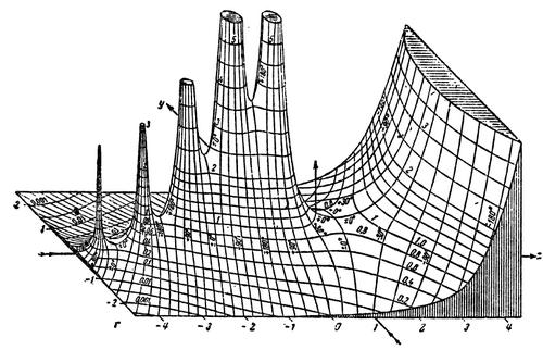 hand-drawn three-dimensional graph