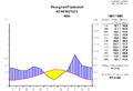 Klimadiagramm-metrisch-deutsch-Perpignan-Frankreich-1961-1990.png