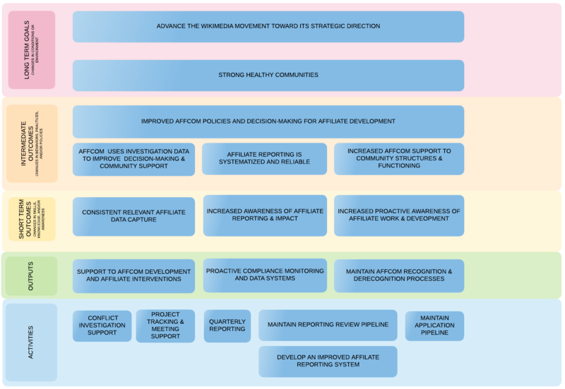 Learning and Evaluation logic model - Strong healthy communities - FY18-19.png