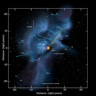 Beyond the heliosphere is the interstellar medium, consisting of various clouds of gases. The Solar System currently moves through the Local Interstellar Cloud. Local Interstellar Clouds with motion arrows.jpg